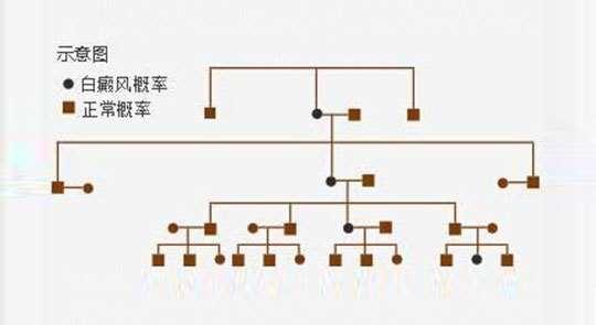 白癜风遗传吗